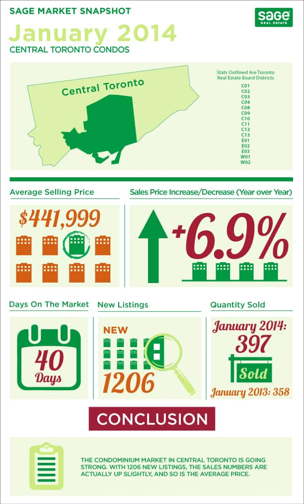 Toronto market conditions for condos infographic in January