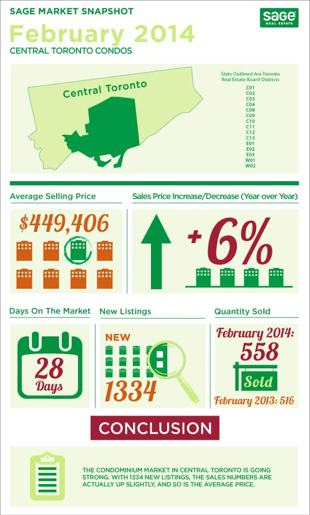 Toronto market conditions for condos infographic in February