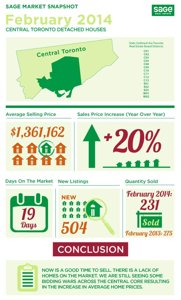 Toronto market conditions for detached homes infographic in February