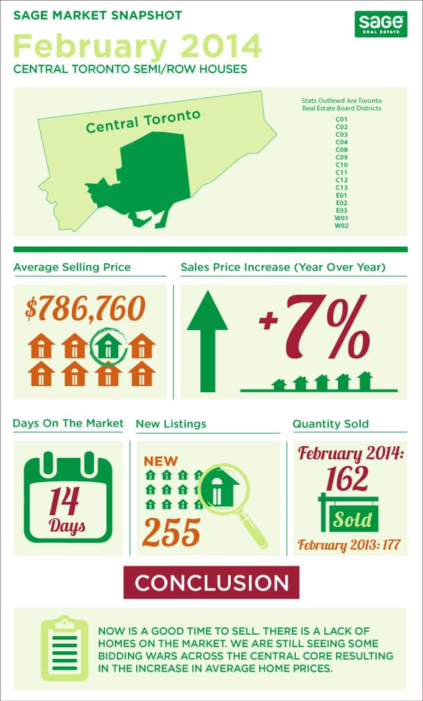 Toronto market conditions for semi detached homes infographic in February