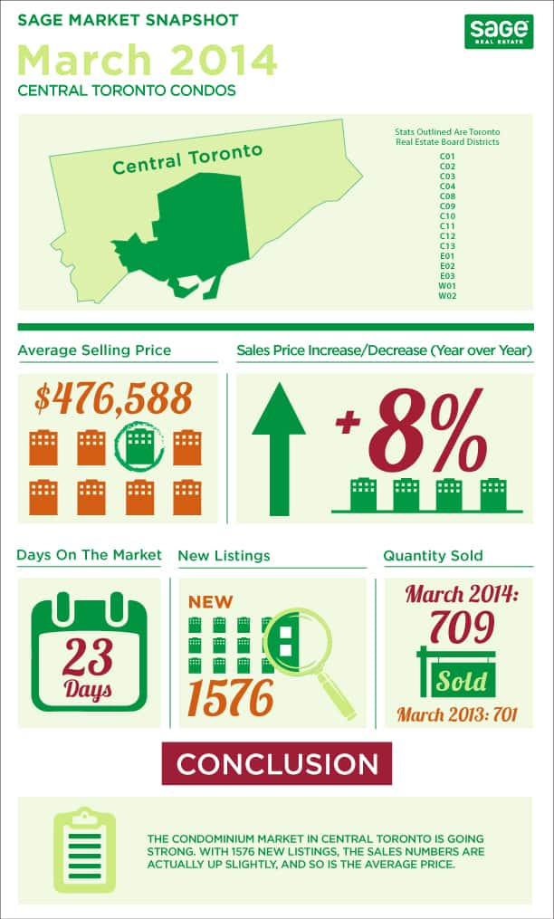 Toronto market conditions for condos infographic in March