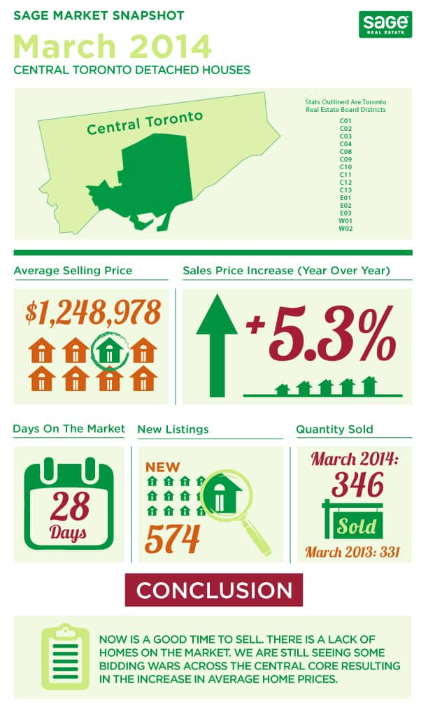 Toronto market conditions for detached homes infographic in March
