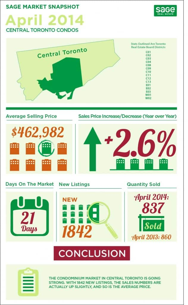 Toronto market conditions for condos infographic in April