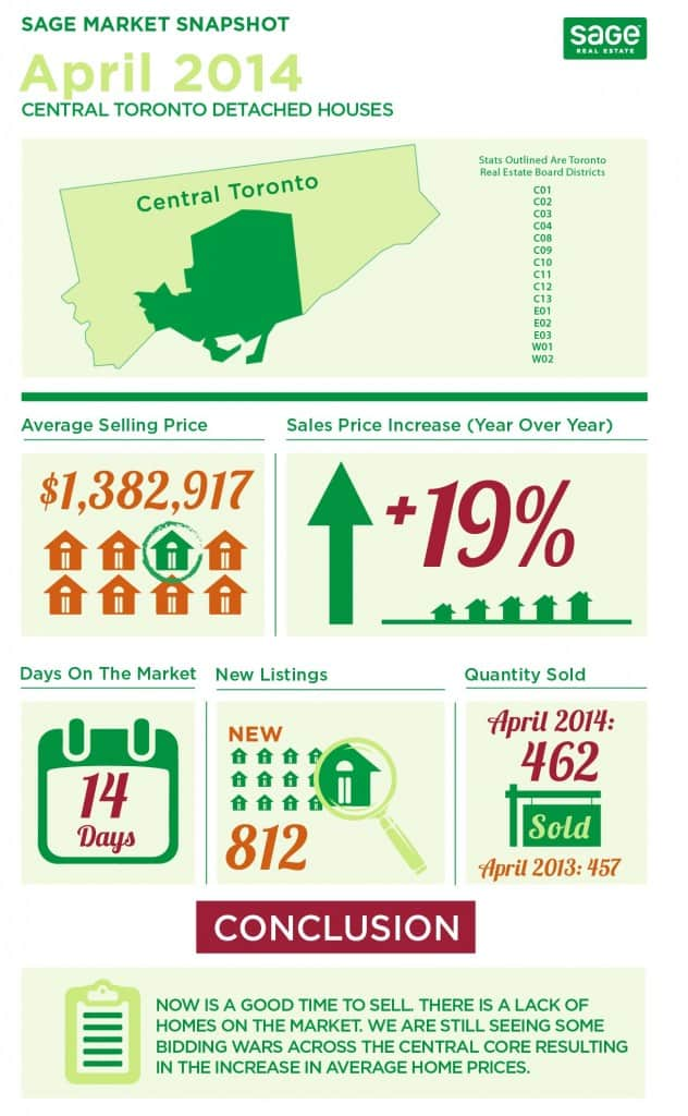 Toronto market conditions for detached homes infographic in April