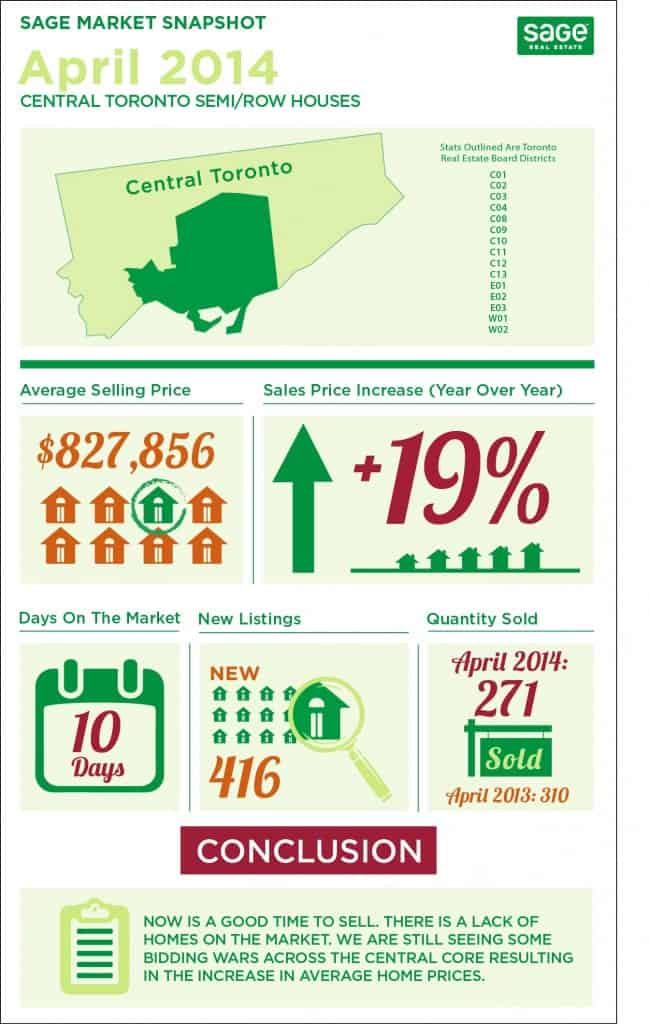 Toronto market conditions for semi detached homes infographic in April