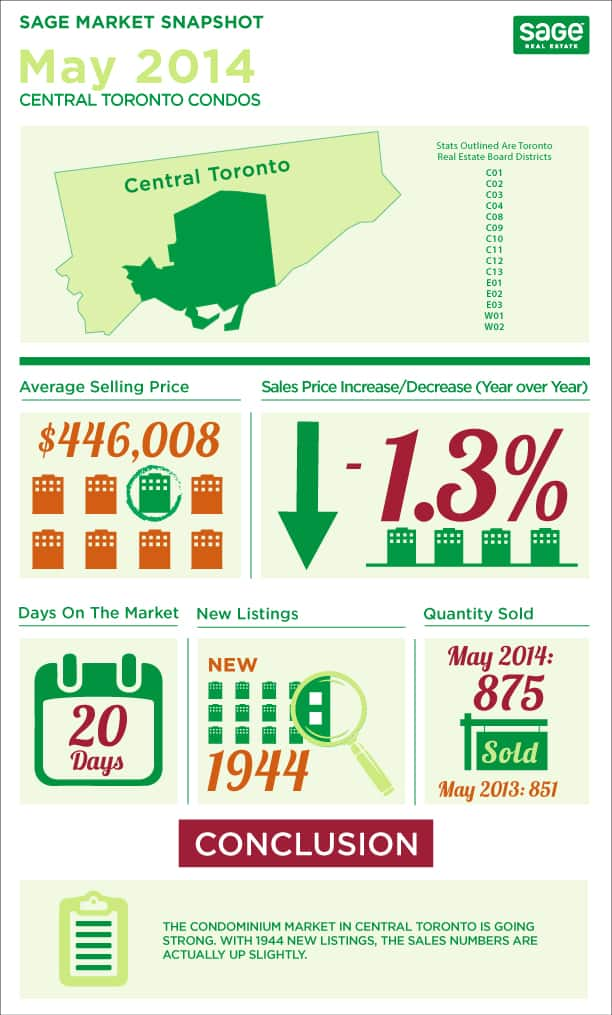 Toronto market conditions for condos infographic in May