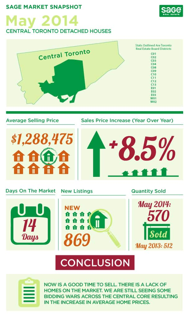 Toronto market conditions for detached homes infographic in May