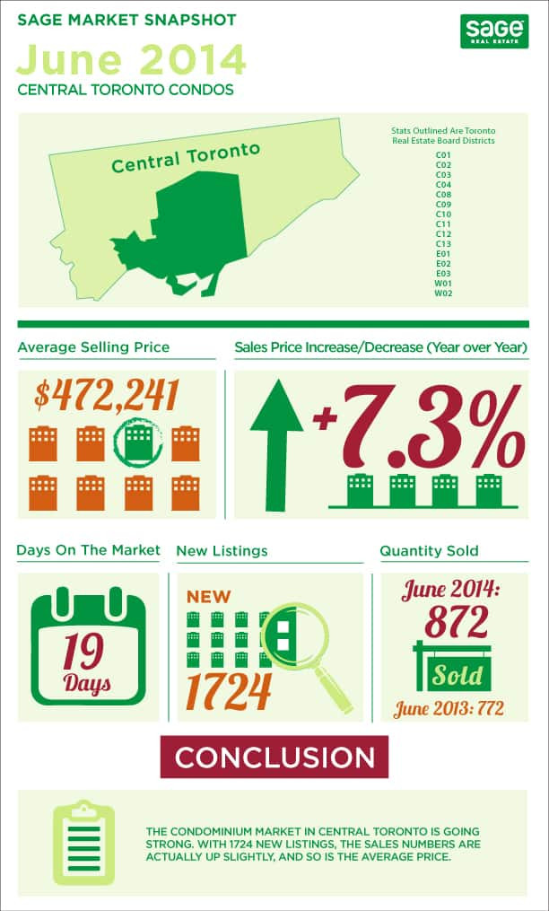 Toronto market conditions for condos infographic in June