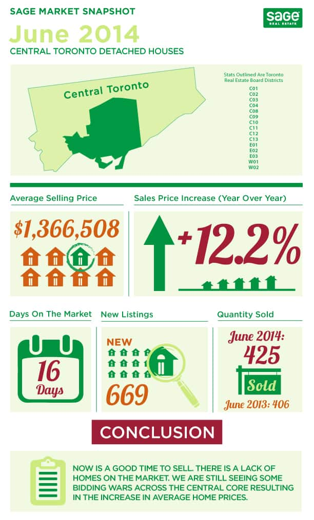 Toronto market conditions for detached homes infographic in June