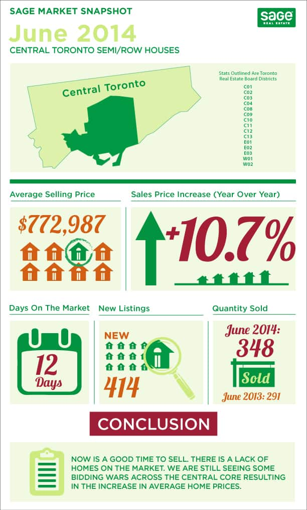 Toronto market conditions for semi detached homes infographic in June
